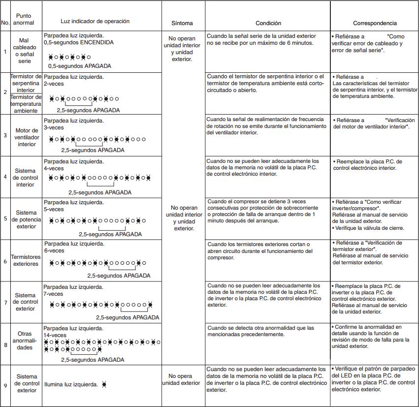 Tabla de los códigos de error split inverter