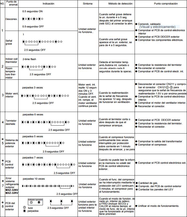 Listado de los errores comunes de las unidades no inverter de Mitsubishi Electric, aires acondicionados bomba de calor y solo frío